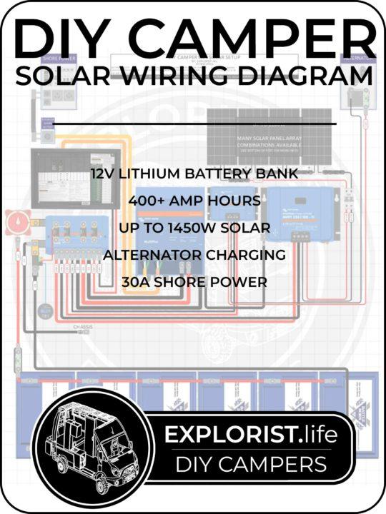 3000w INVERTER | 400-600Ah | 400 TO 1200W SOLAR -CAMPER SOLAR KIT