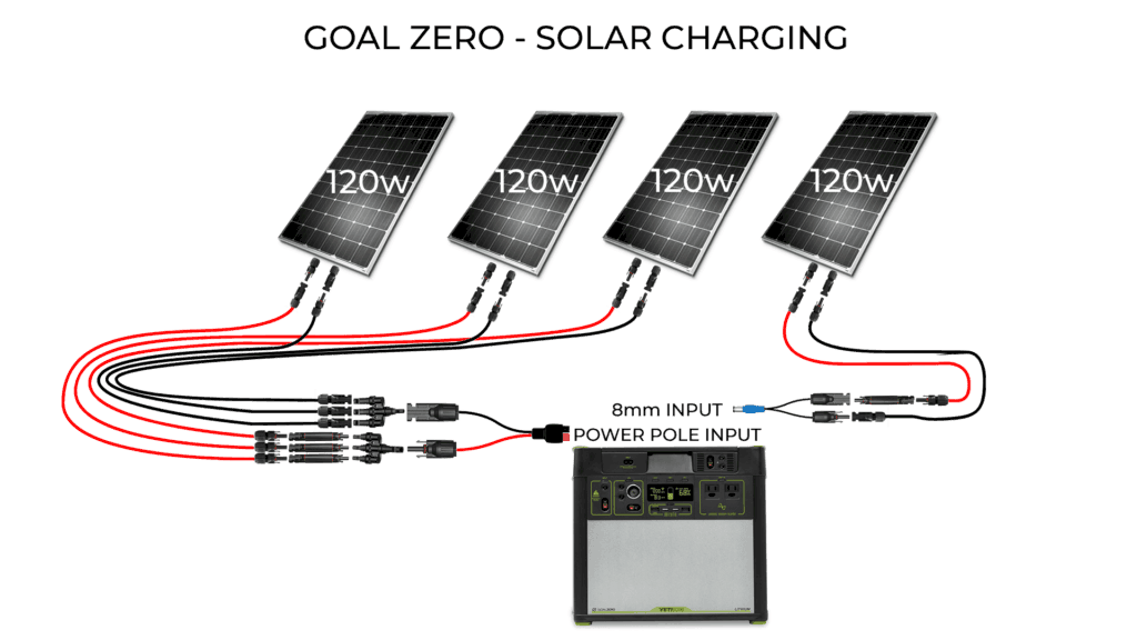 Goal Zero vs Kodiak vs DIY Camper Van Solar | EXPLORIST life