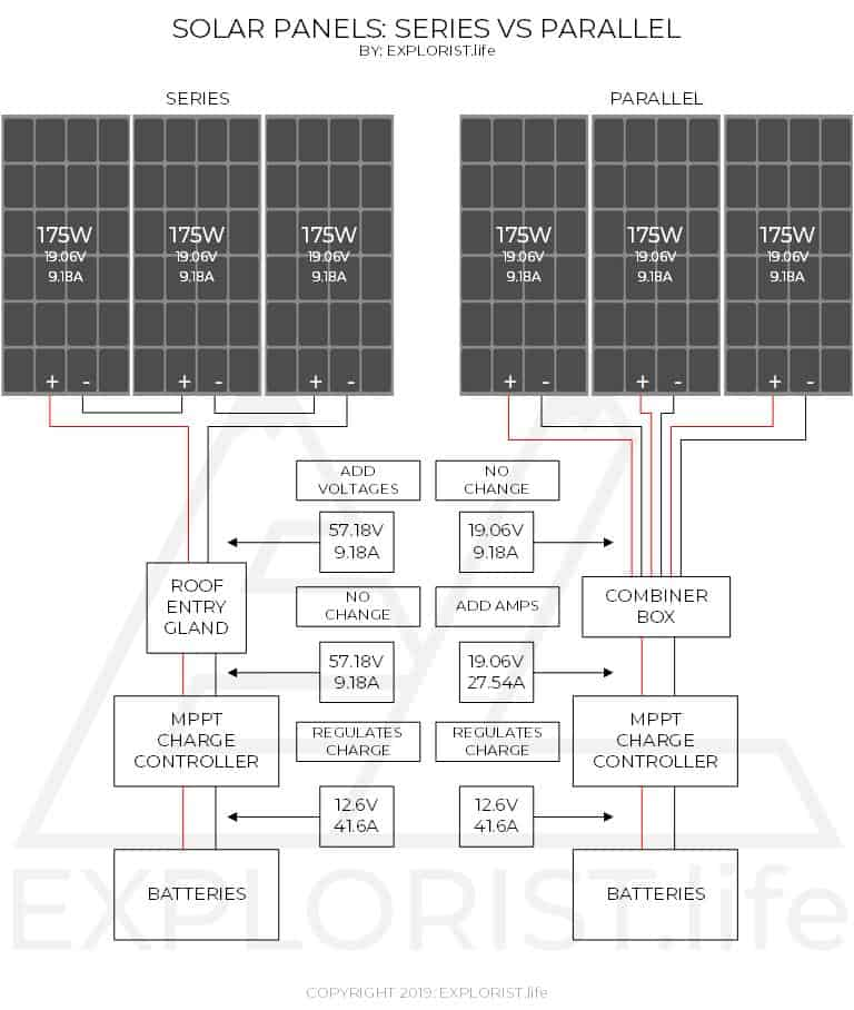 Solar Panels – Series vs Parallel | EXPLORIST.life on series parallel speaker wiring calculator, batteries in parallel diagram, series circuit diagram, series and parallel electrical wiring, series vs. parallel subwoofer diagram, parallel circuit diagram,