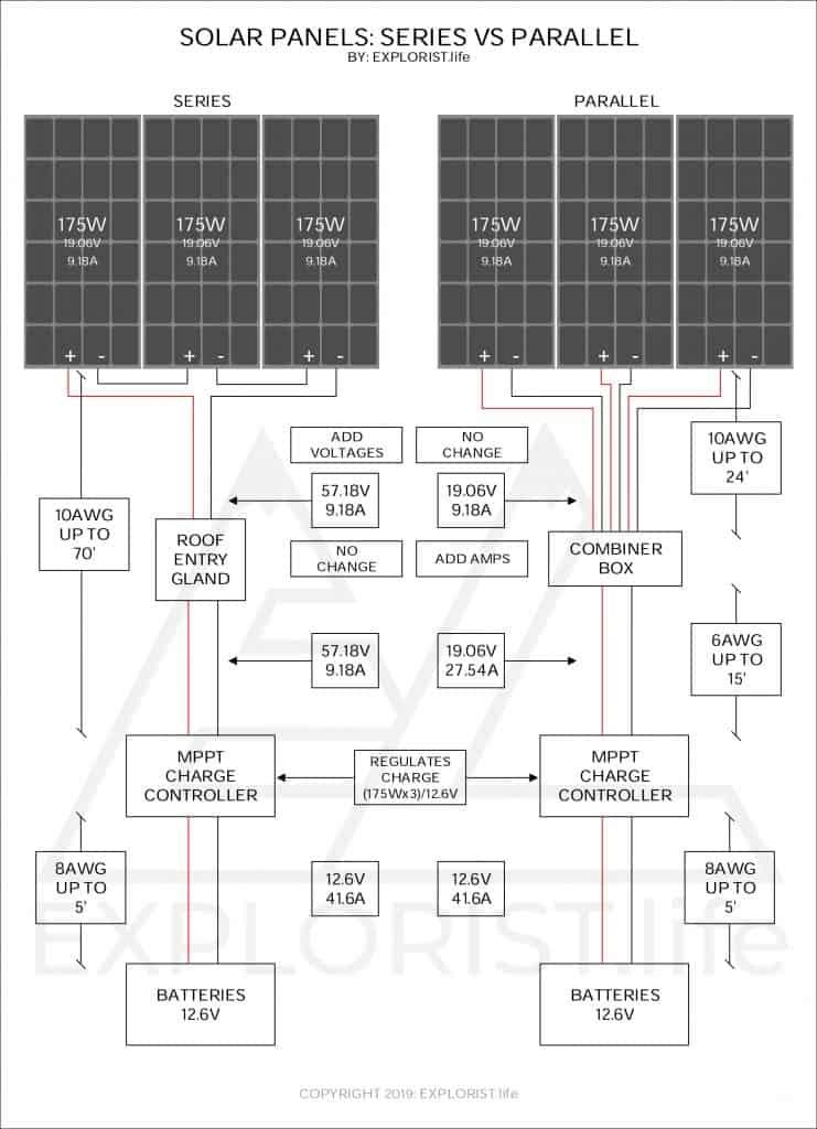 Solar Panels Series Vs Parallel Explorist Life