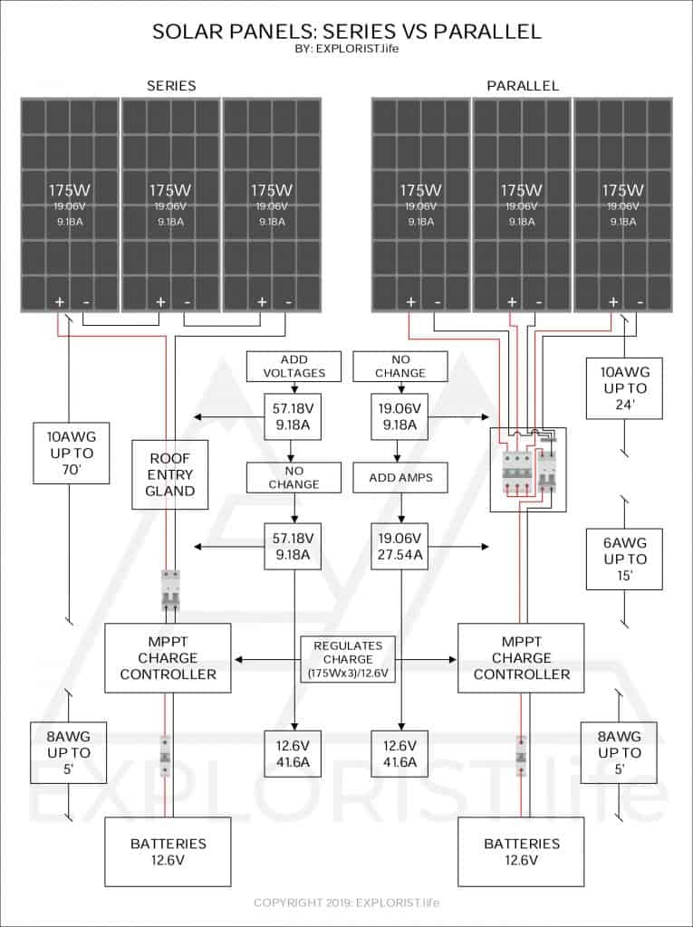 Rv Wiring Diagram With Solar from www.explorist.life